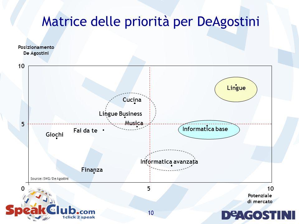 Matrice delle priorità per DeAgostini