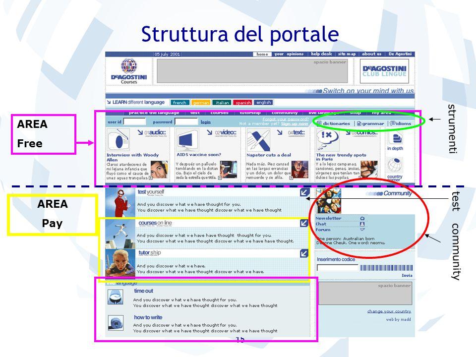 Struttura del portale strumenti AREA Free test AREA Pay community