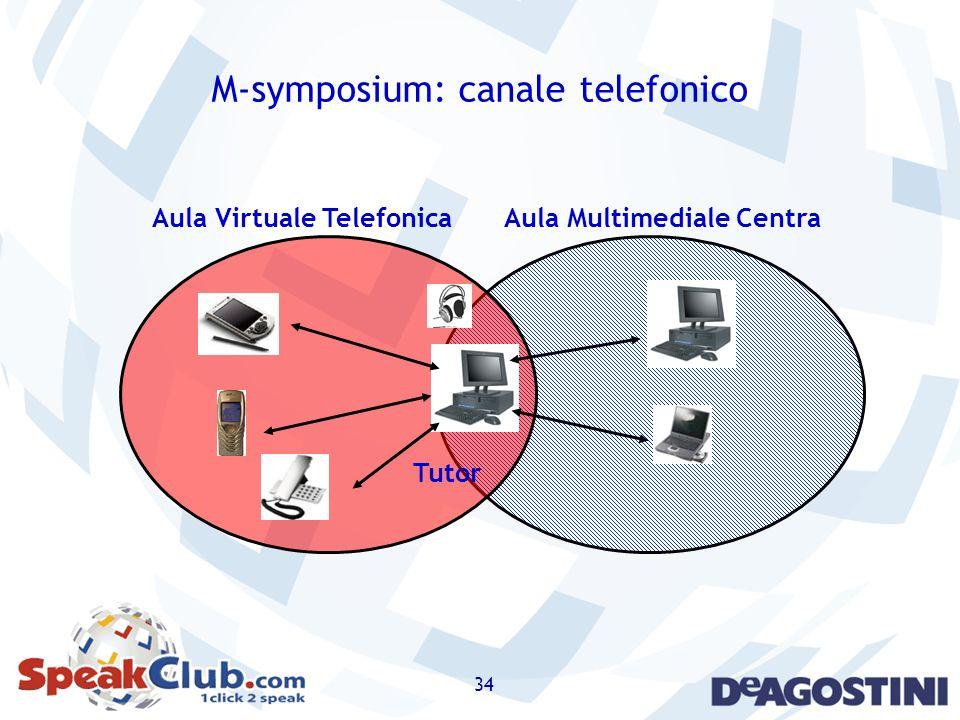 M-symposium: canale telefonico