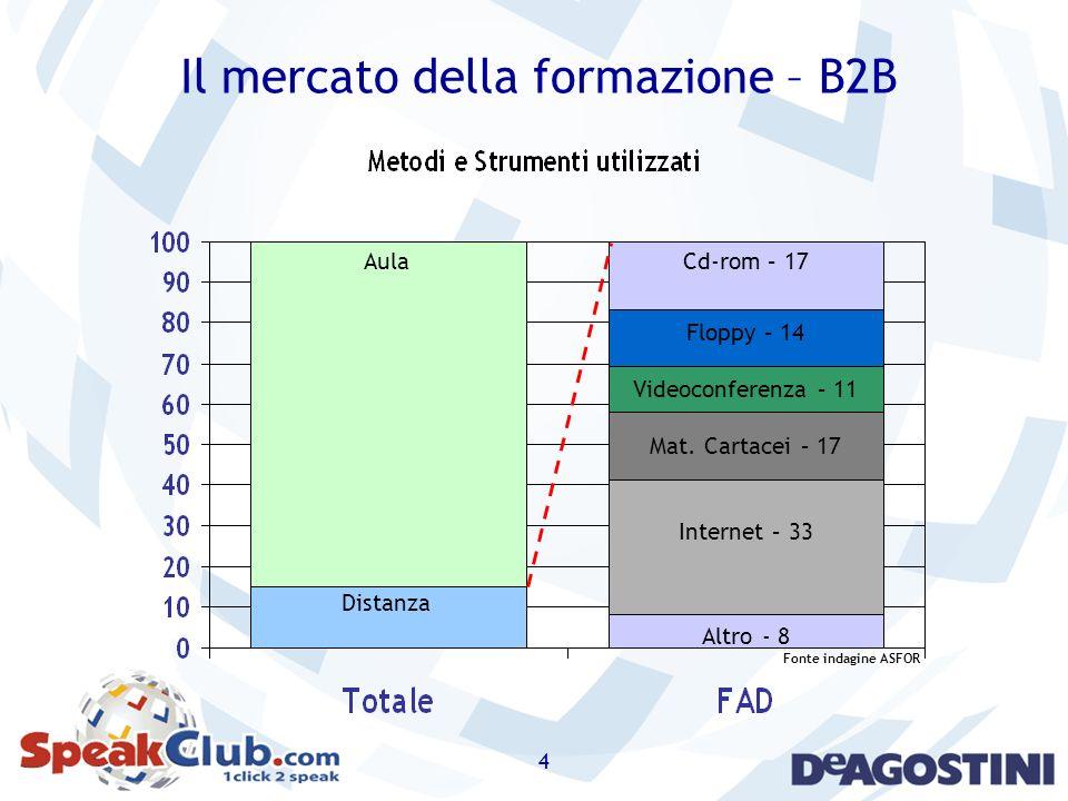 Il mercato della formazione – B2B