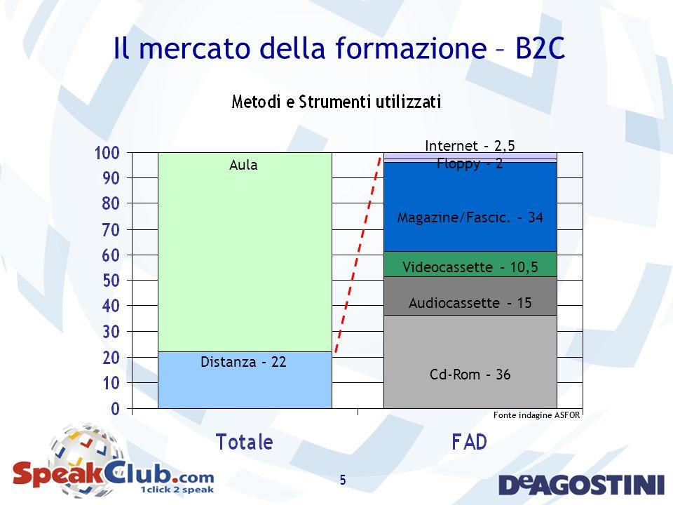 Il mercato della formazione – B2C