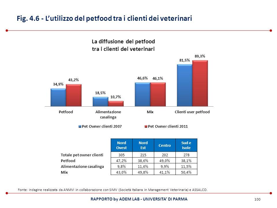 Fig. 4.6 - L'utilizzo del petfood tra i clienti dei veterinari