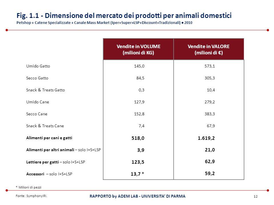 Fig. 1.1 - Dimensione del mercato dei prodotti per animali domestici Petshop + Catene Specializzate + Canale Mass Market (Iper+Super+LSP+Discount+Tradizionali) ● 2010