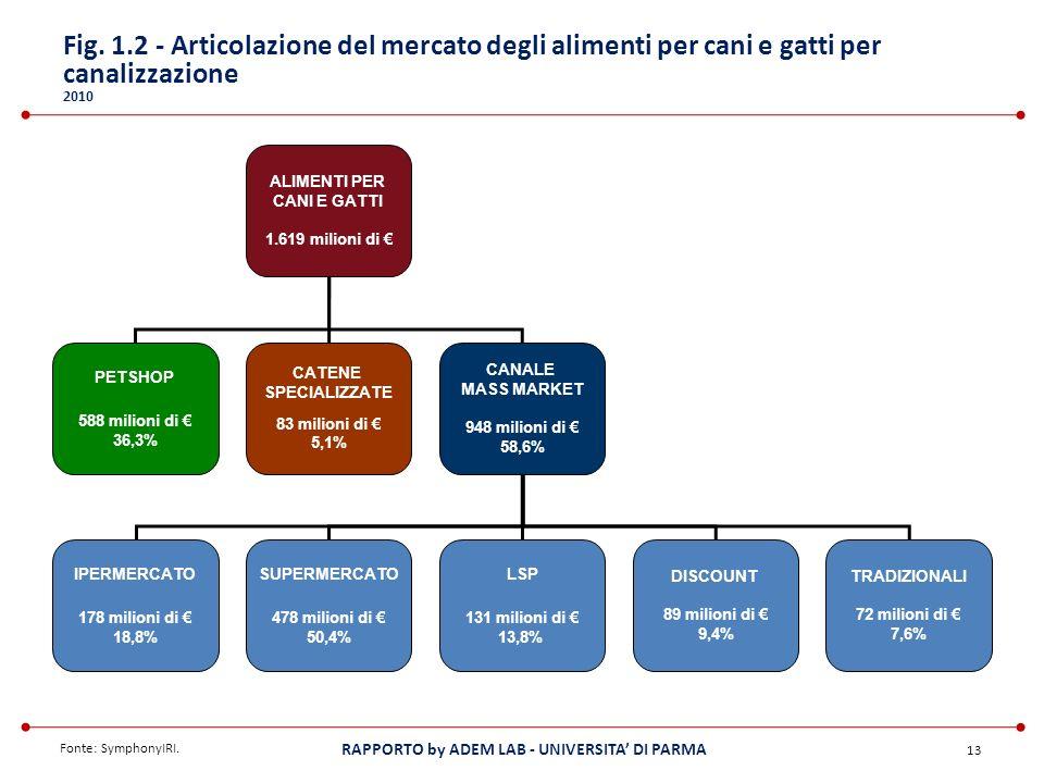 Fig. 1.2 - Articolazione del mercato degli alimenti per cani e gatti per canalizzazione 2010