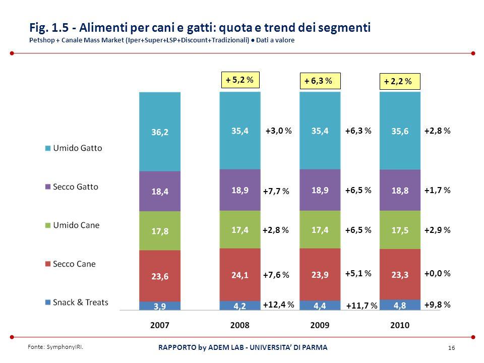 Fig. 1.5 - Alimenti per cani e gatti: quota e trend dei segmenti Petshop + Canale Mass Market (Iper+Super+LSP+Discount+Tradizionali) ● Dati a valore
