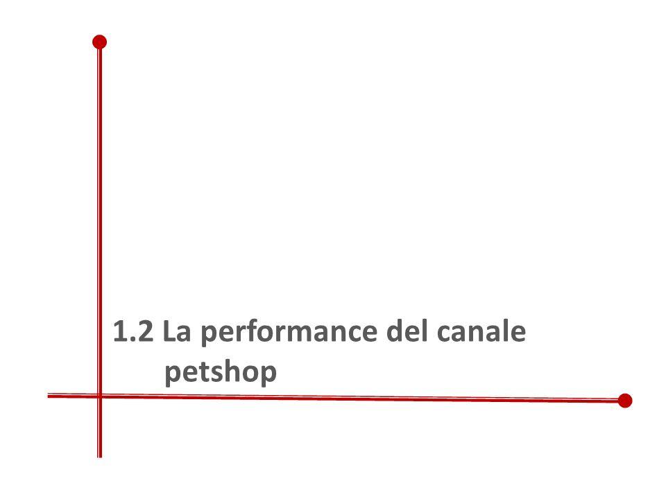 1.2 La performance del canale petshop