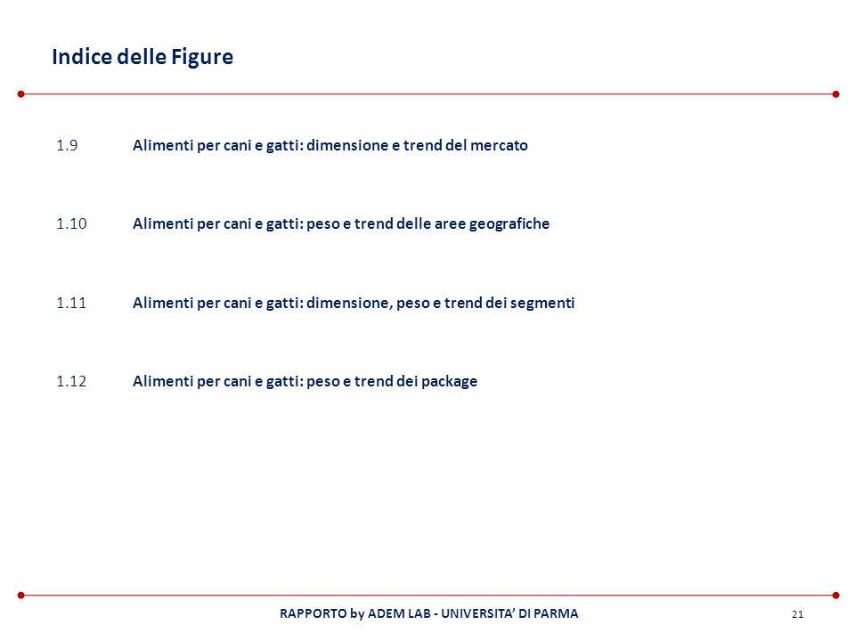 Indice delle Figure 1.9. Alimenti per cani e gatti: dimensione e trend del mercato. 1.10.