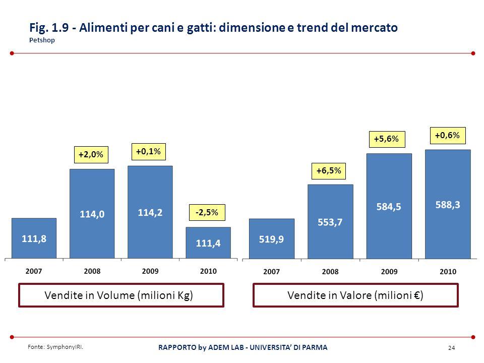 Fig. 1.9 - Alimenti per cani e gatti: dimensione e trend del mercato Petshop