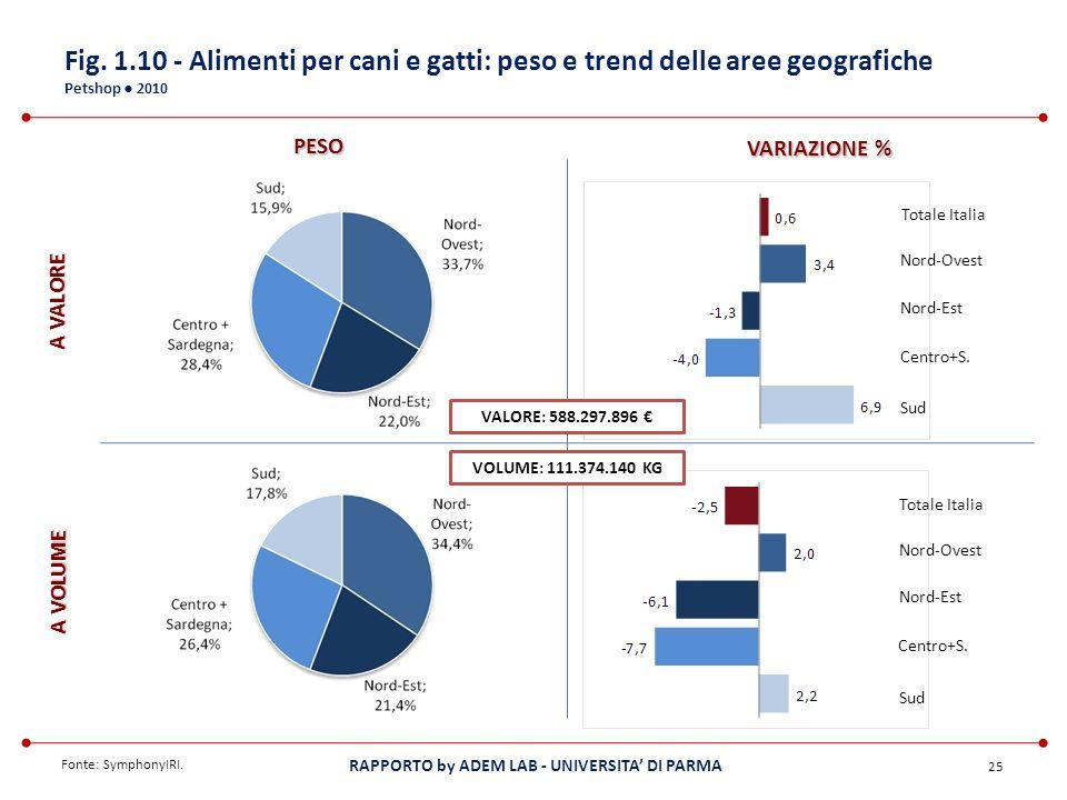 Fig. 1.10 - Alimenti per cani e gatti: peso e trend delle aree geografiche Petshop ● 2010