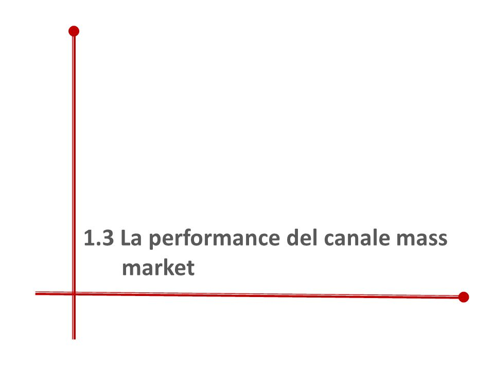 1.3 La performance del canale mass market