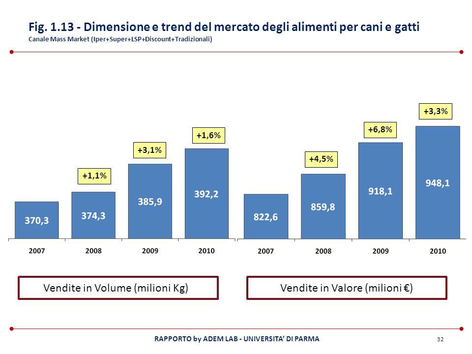 Fig. 1.13 - Dimensione e trend del mercato degli alimenti per cani e gatti Canale Mass Market (Iper+Super+LSP+Discount+Tradizionali)