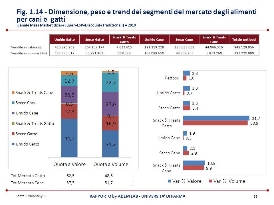 Fig. 1.14 - Dimensione, peso e trend dei segmenti del mercato degli alimenti per cani e gatti Canale Mass Market (Iper+Super+LSP+Discount+Tradizionali) ● 2010