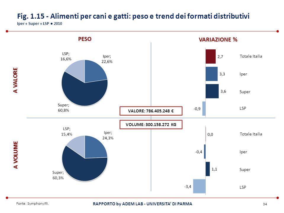 Fig. 1.15 - Alimenti per cani e gatti: peso e trend dei formati distributivi Iper + Super + LSP ● 2010
