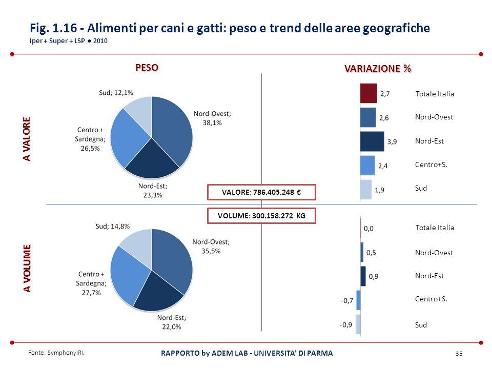 Fig. 1.16 - Alimenti per cani e gatti: peso e trend delle aree geografiche Iper + Super + LSP ● 2010