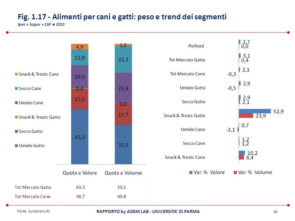 Fig. 1.17 - Alimenti per cani e gatti: peso e trend dei segmenti Iper + Super + LSP ● 2010