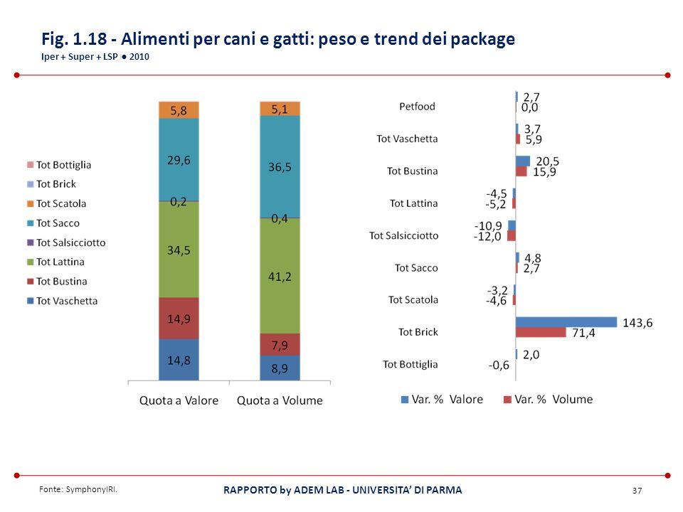 Fig. 1.18 - Alimenti per cani e gatti: peso e trend dei package Iper + Super + LSP ● 2010