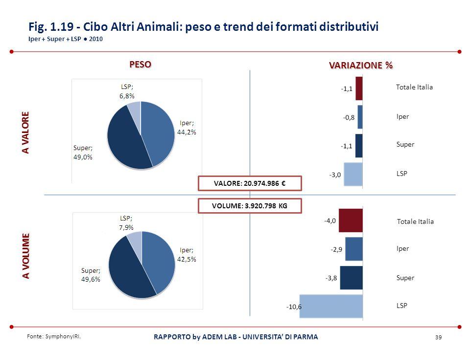 Fig. 1.19 - Cibo Altri Animali: peso e trend dei formati distributivi Iper + Super + LSP ● 2010