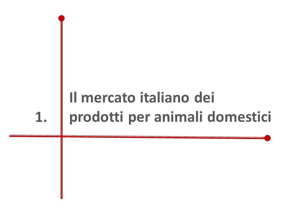 Il mercato italiano dei prodotti per animali domestici