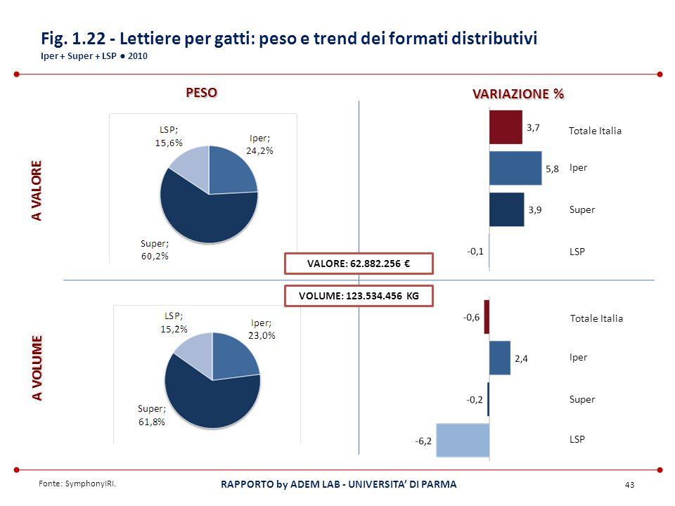 Fig. 1.22 - Lettiere per gatti: peso e trend dei formati distributivi Iper + Super + LSP ● 2010