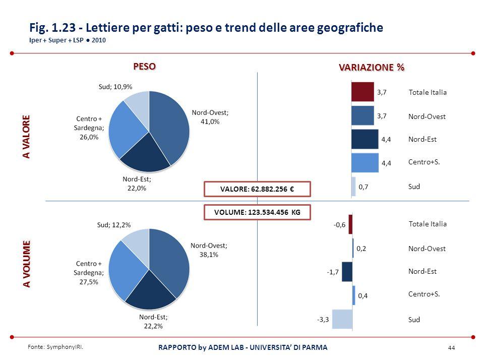 Fig. 1.23 - Lettiere per gatti: peso e trend delle aree geografiche Iper + Super + LSP ● 2010