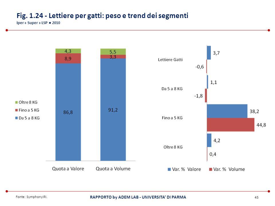 Fig. 1.24 - Lettiere per gatti: peso e trend dei segmenti Iper + Super + LSP ● 2010