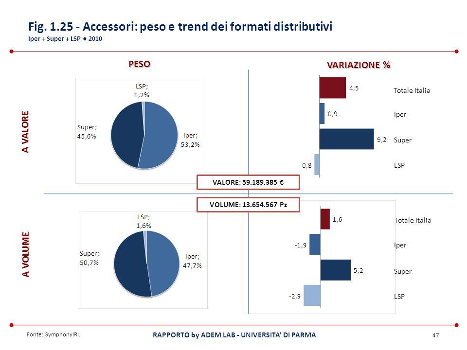 Fig. 1.25 - Accessori: peso e trend dei formati distributivi Iper + Super + LSP ● 2010