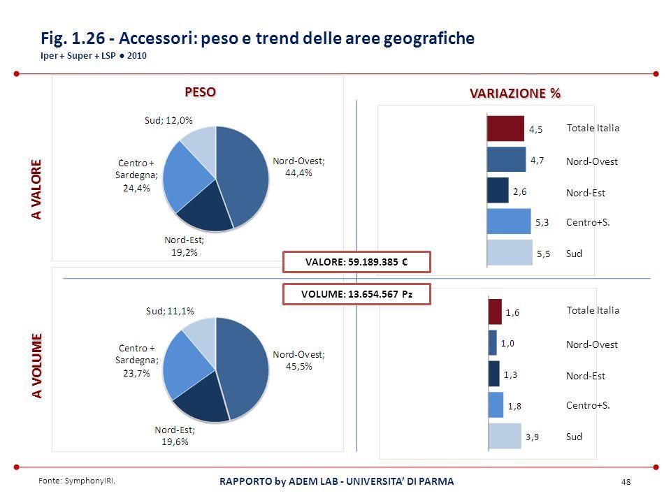 Fig. 1.26 - Accessori: peso e trend delle aree geografiche Iper + Super + LSP ● 2010