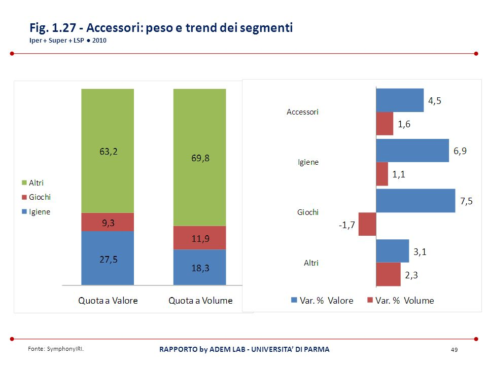 Fig. 1.27 - Accessori: peso e trend dei segmenti Iper + Super + LSP ● 2010