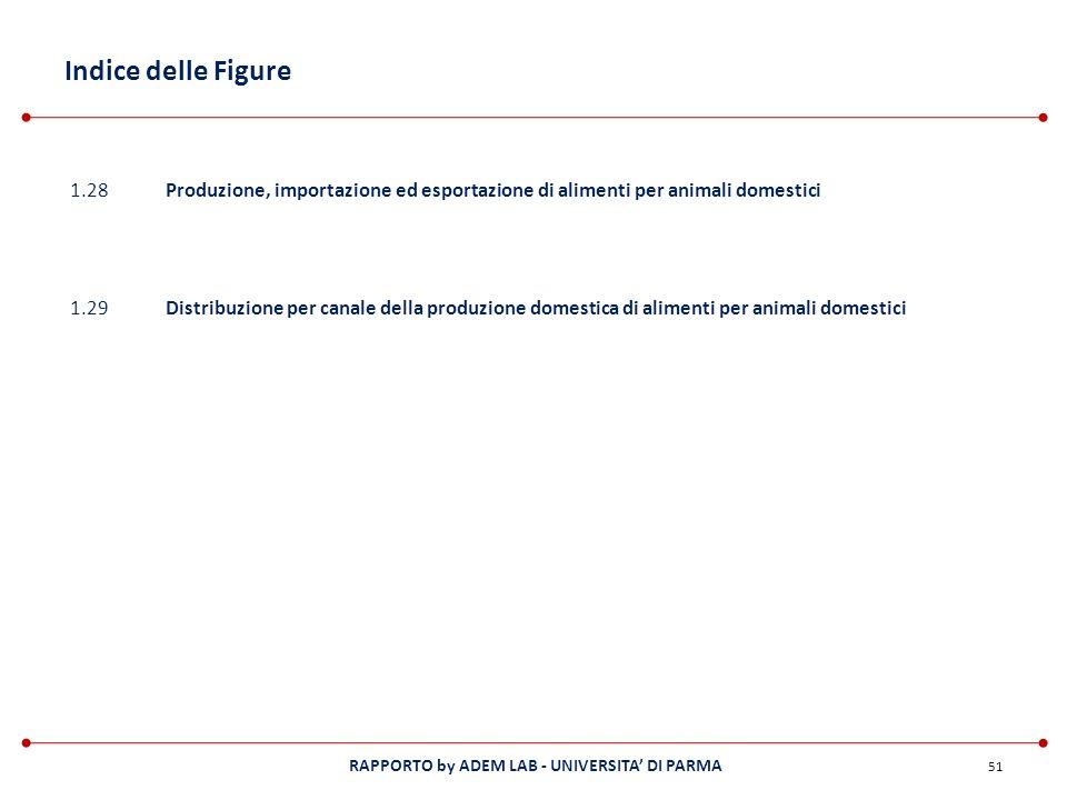 Indice delle Figure 1.28. Produzione, importazione ed esportazione di alimenti per animali domestici.