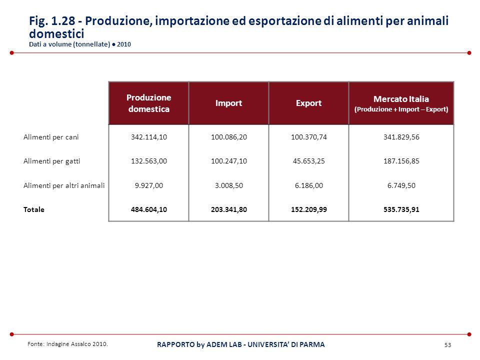 (Produzione + Import – Export)
