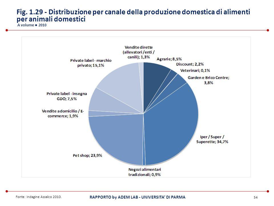 Fig. 1.29 - Distribuzione per canale della produzione domestica di alimenti per animali domestici A volume ● 2010