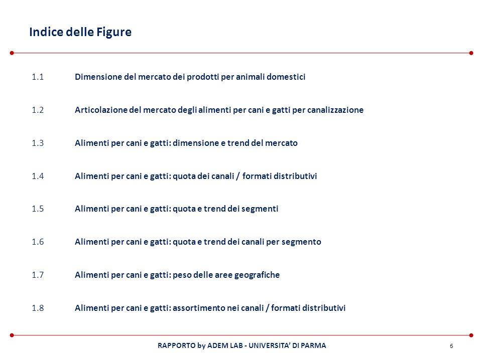 Indice delle Figure 1.1. Dimensione del mercato dei prodotti per animali domestici. 1.2.