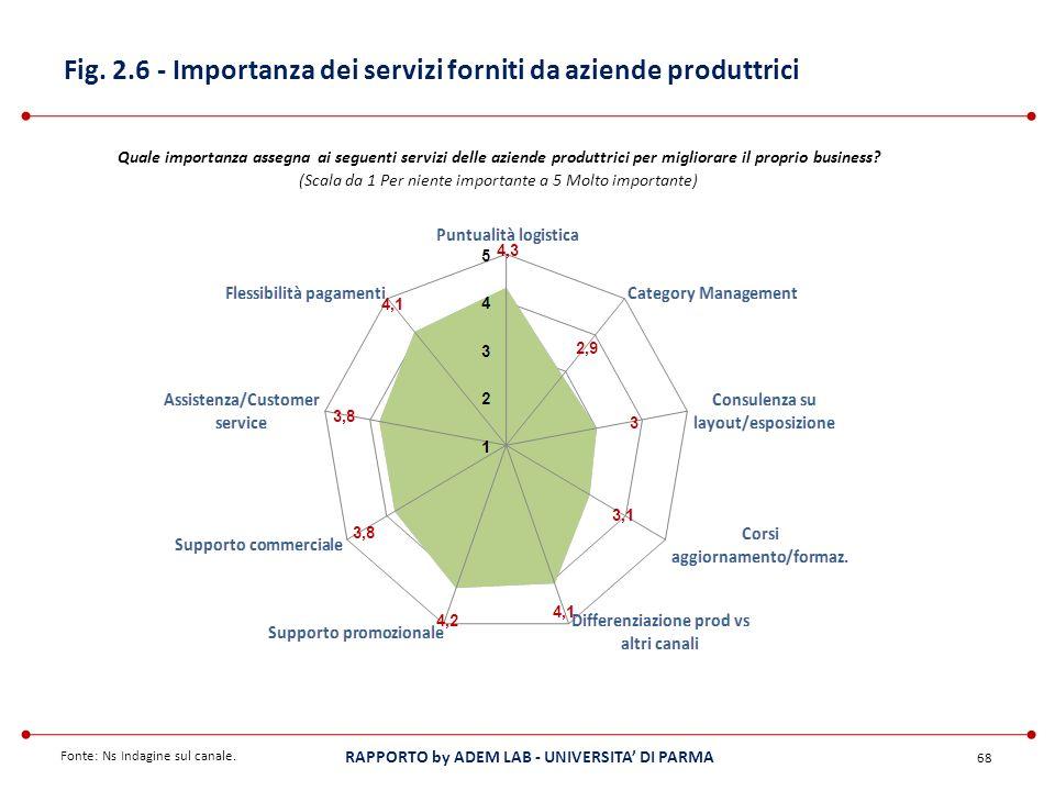 Fig. 2.6 - Importanza dei servizi forniti da aziende produttrici