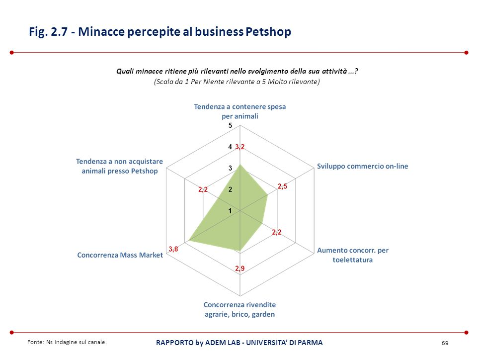 Fig. 2.7 - Minacce percepite al business Petshop