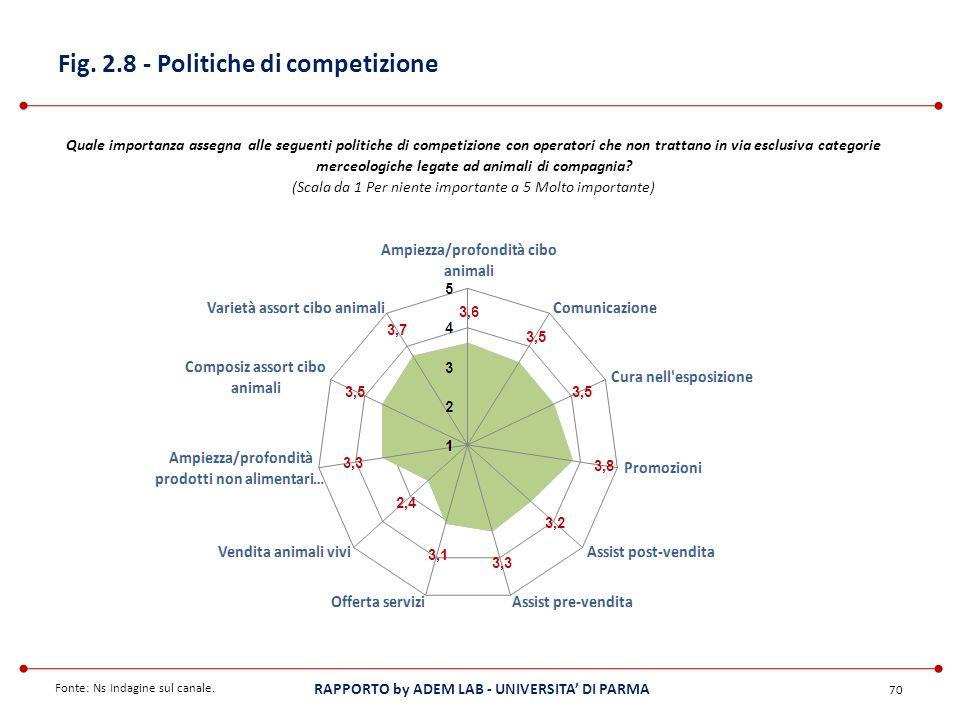Fig. 2.8 - Politiche di competizione