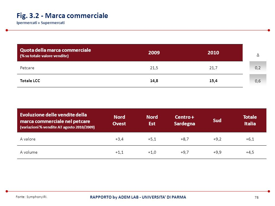 Fig. 3.2 - Marca commerciale