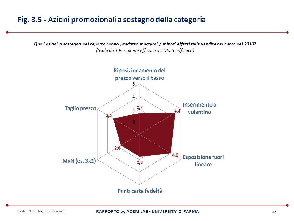 Fig. 3.5 - Azioni promozionali a sostegno della categoria