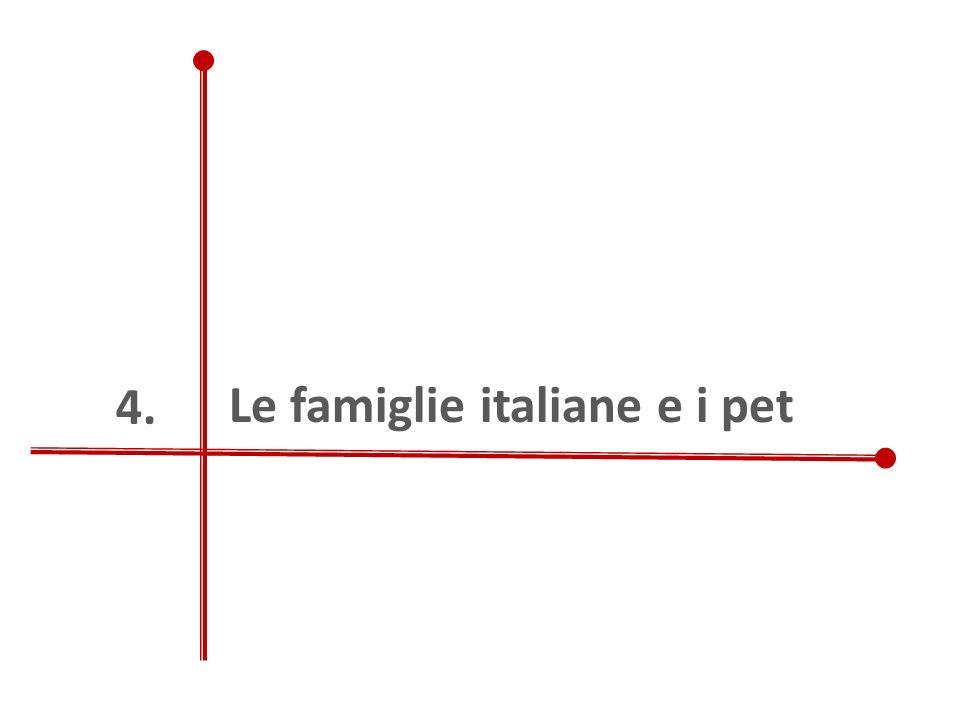 Le famiglie italiane e i pet