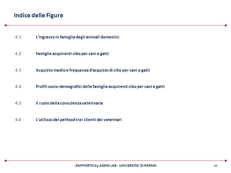 Indice delle Figure 4.1 L'ingresso in famiglia degli animali domestici