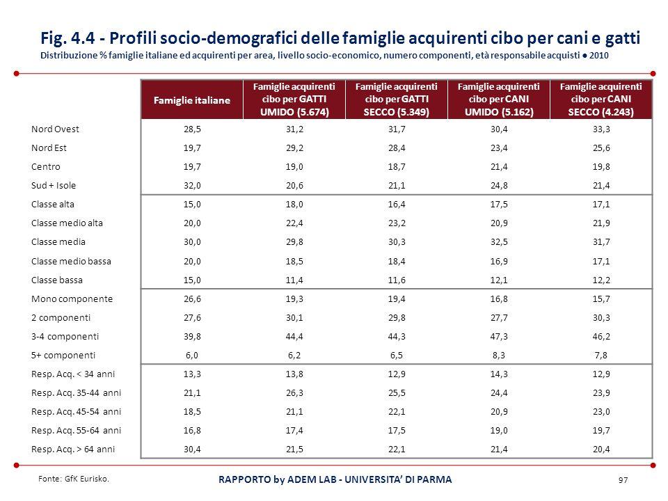 Fig. 4.4 - Profili socio-demografici delle famiglie acquirenti cibo per cani e gatti Distribuzione % famiglie italiane ed acquirenti per area, livello socio-economico, numero componenti, età responsabile acquisti ● 2010