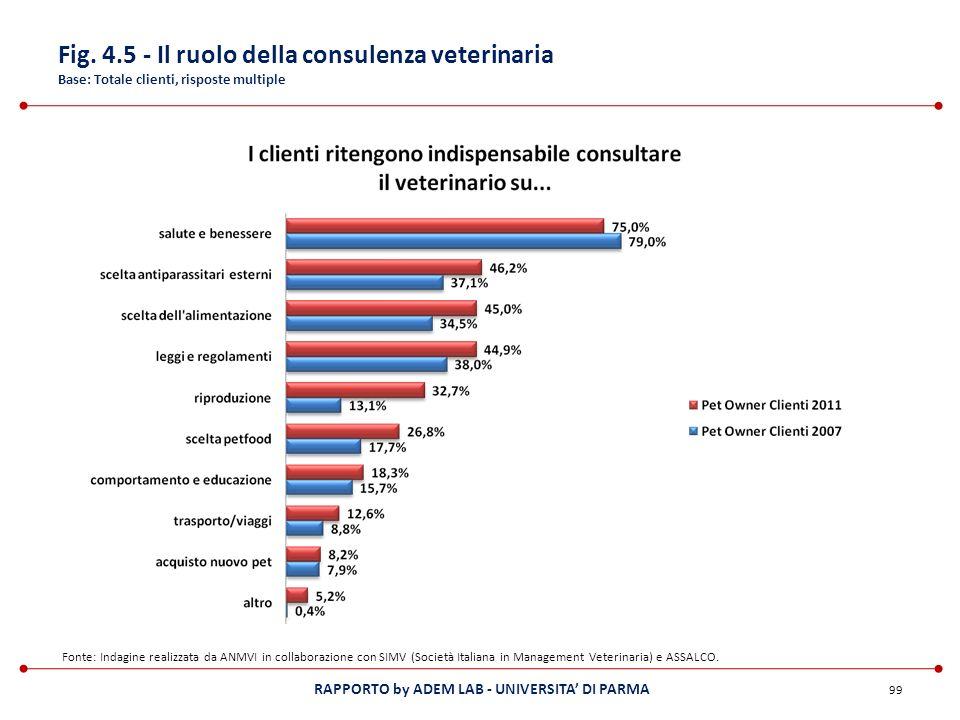 Fig. 4.5 - Il ruolo della consulenza veterinaria Base: Totale clienti, risposte multiple