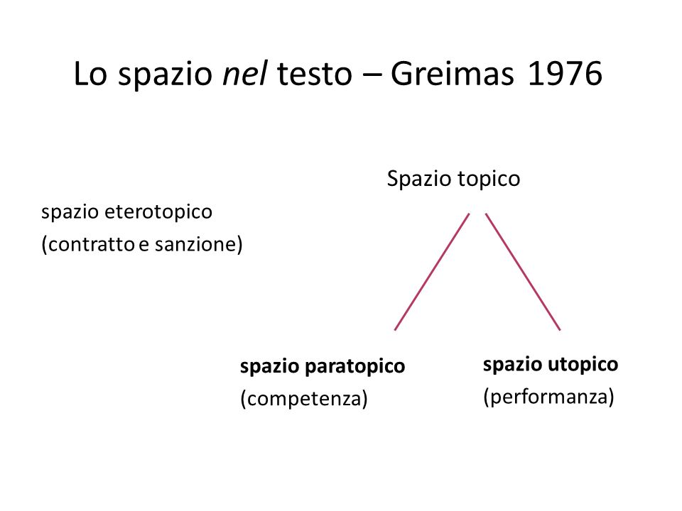 Lo spazio nel testo – Greimas 1976