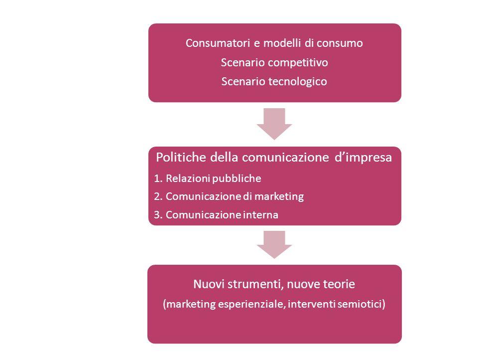 Politiche della comunicazione d'impresa
