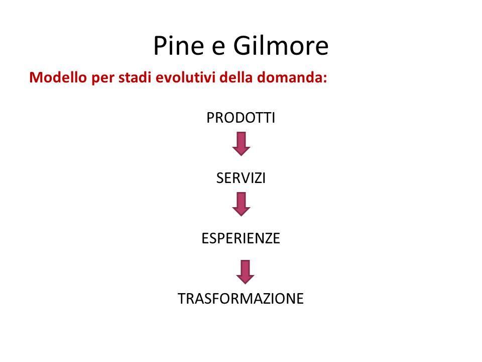 Pine e Gilmore Modello per stadi evolutivi della domanda: PRODOTTI