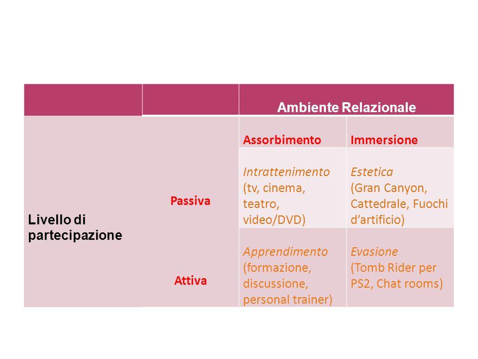 Ambiente Relazionale Livello di partecipazione. Passiva. Attiva. Assorbimento. Immersione. Intrattenimento.