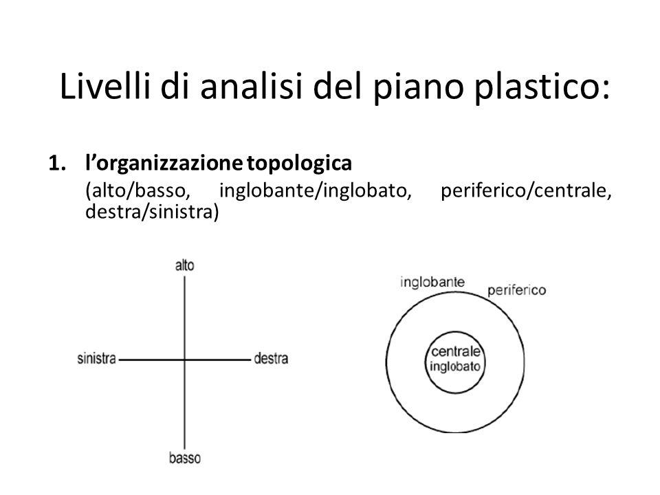 Livelli di analisi del piano plastico: