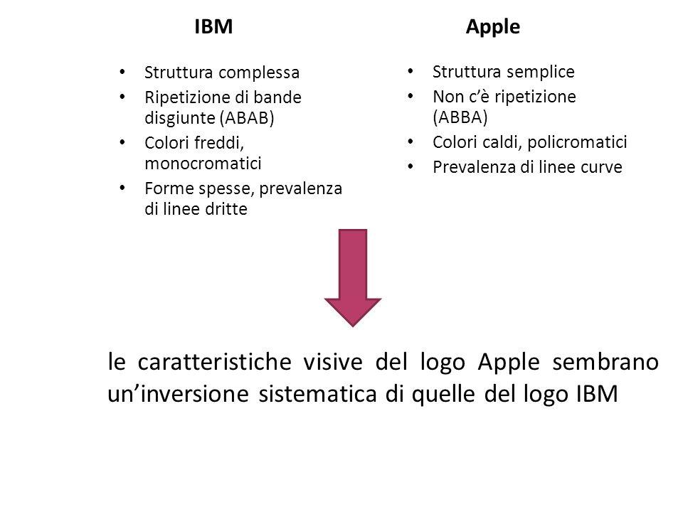 IBM Apple. Struttura complessa. Ripetizione di bande disgiunte (ABAB) Colori freddi, monocromatici.