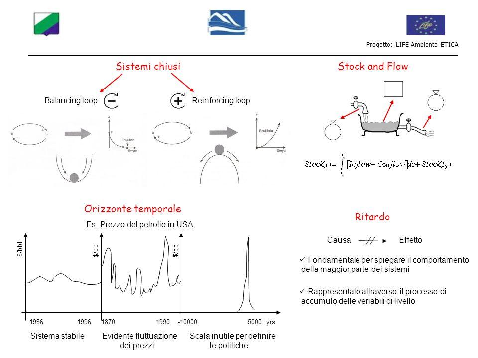 Sistemi chiusi Stock and Flow Orizzonte temporale Ritardo