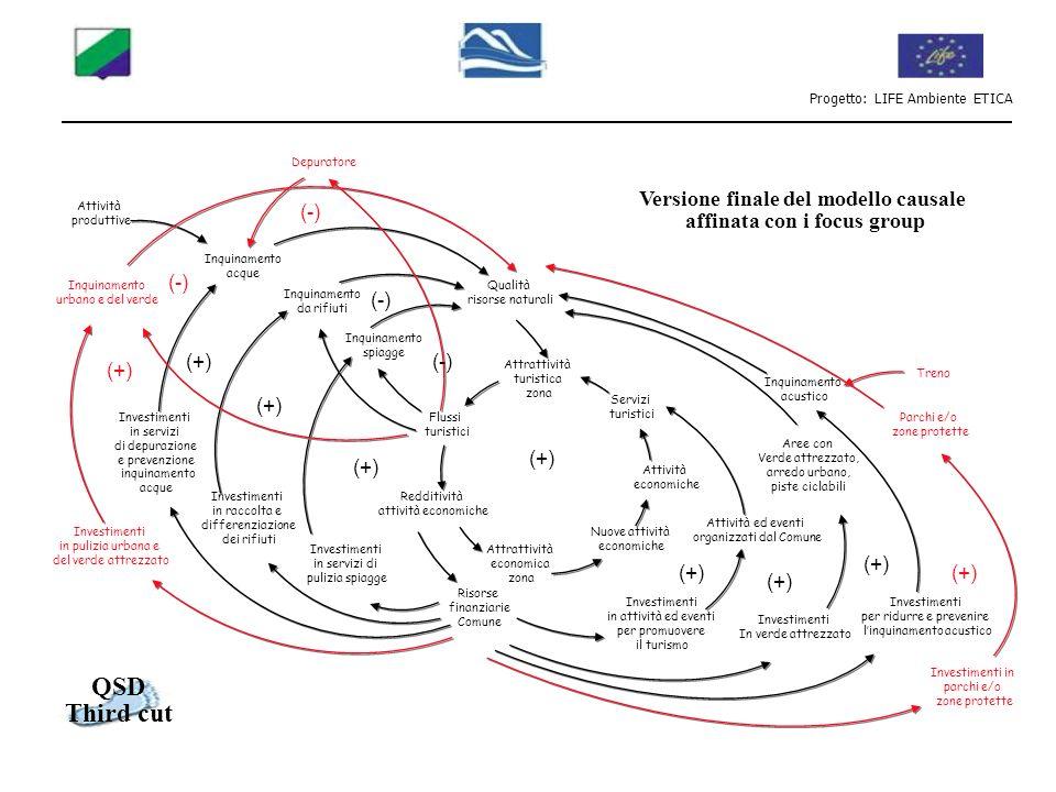 Versione finale del modello causale affinata con i focus group