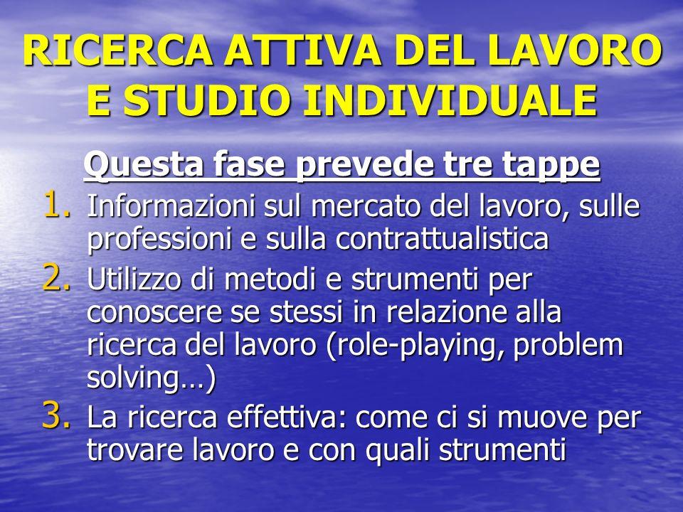 RICERCA ATTIVA DEL LAVORO E STUDIO INDIVIDUALE
